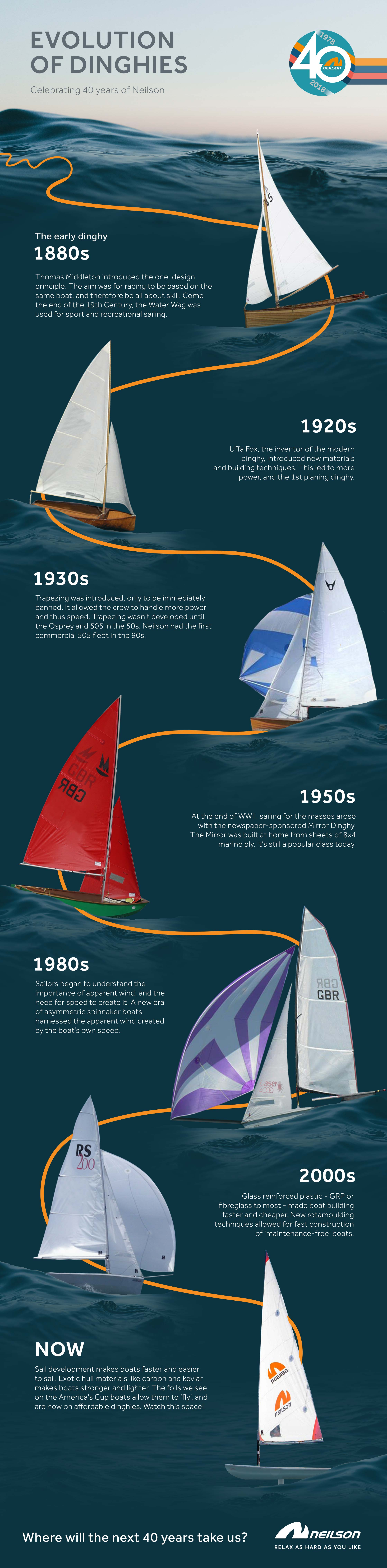 Evolution of Dinghies Infographic