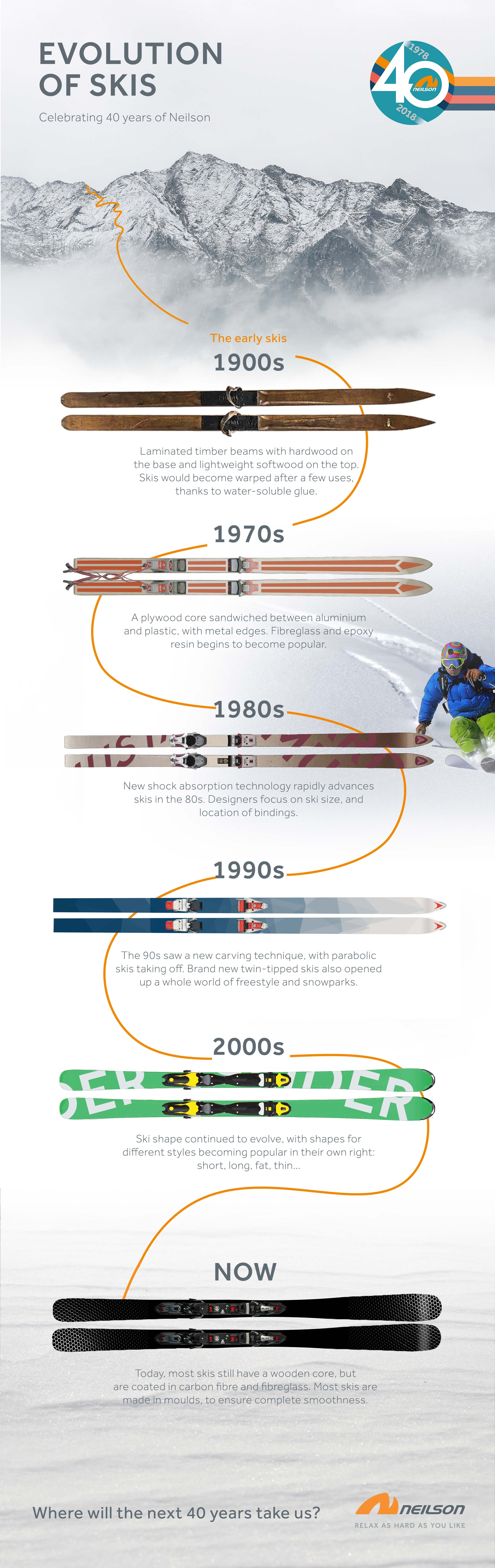 Evolution of Skis Infographic