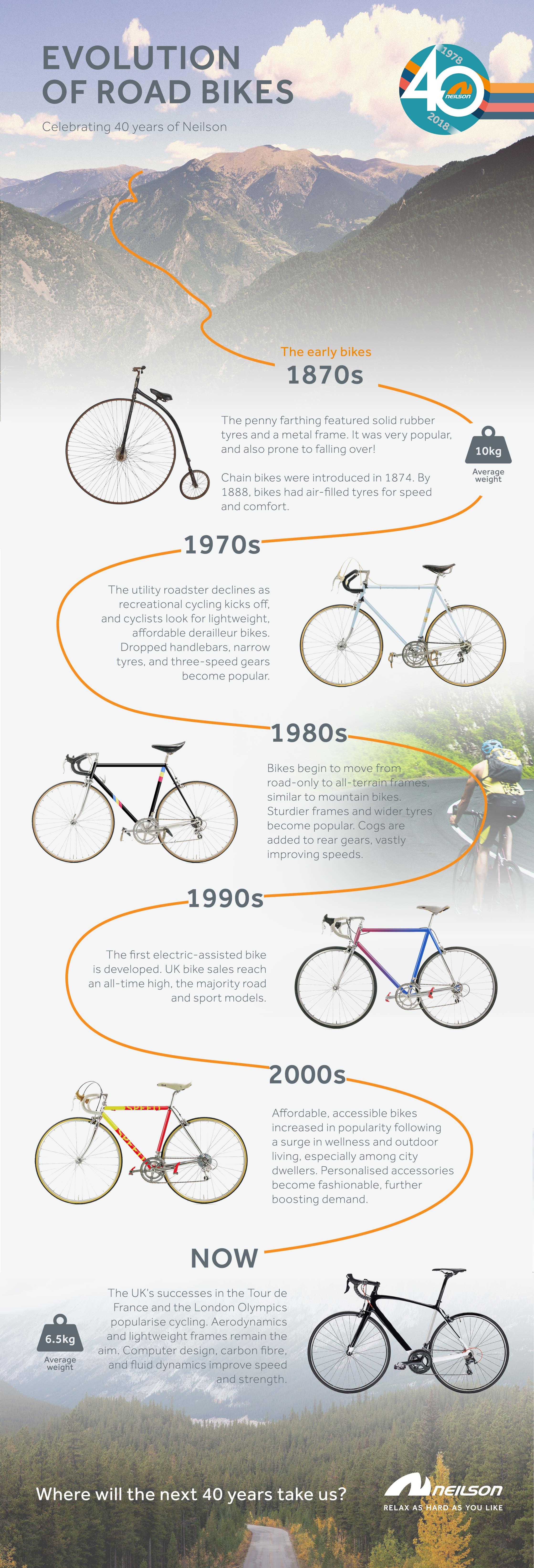 Evolution of Bike