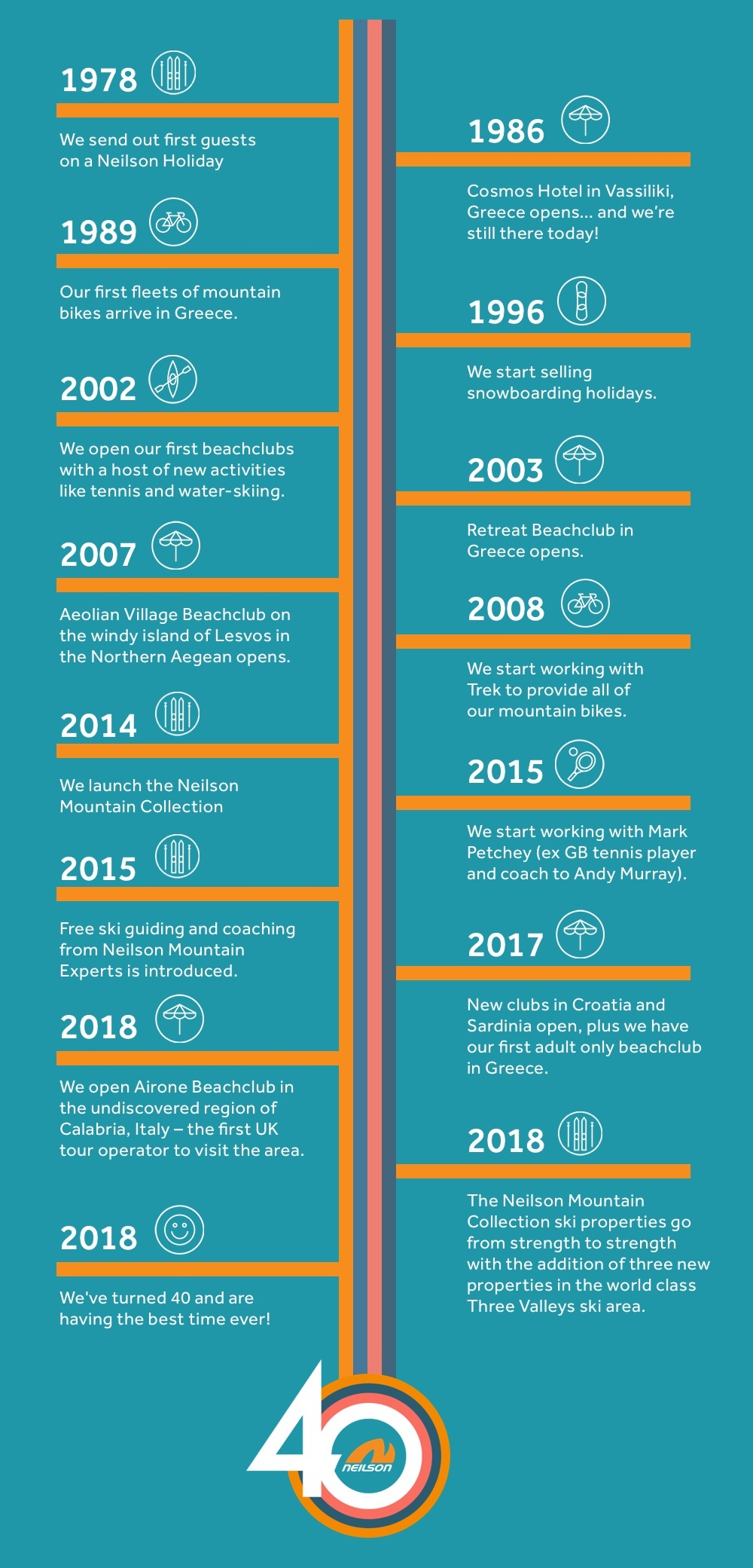 40 Years of Neilson Timeline of Key Moments